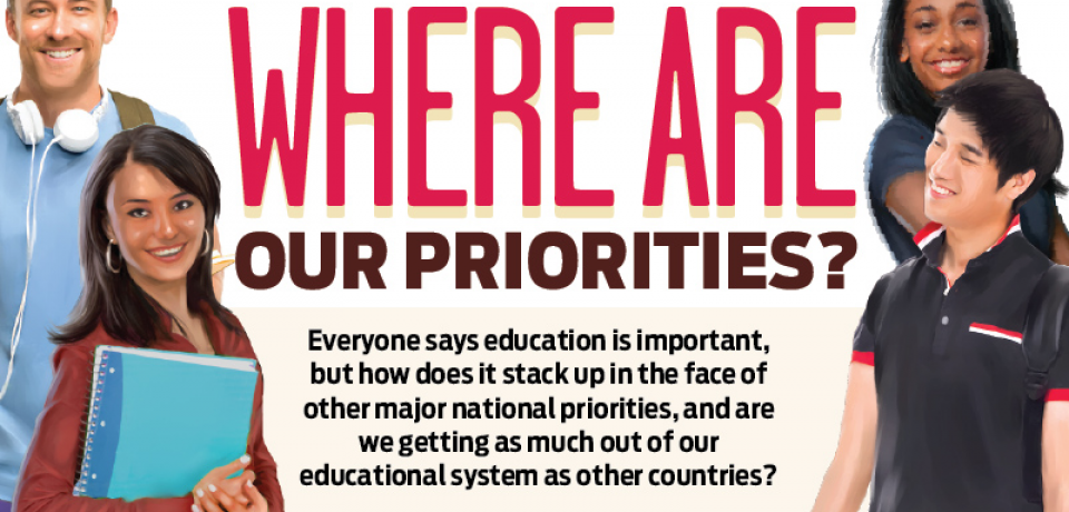 Education Spending: Where Are Our Priorities? [Infographic]