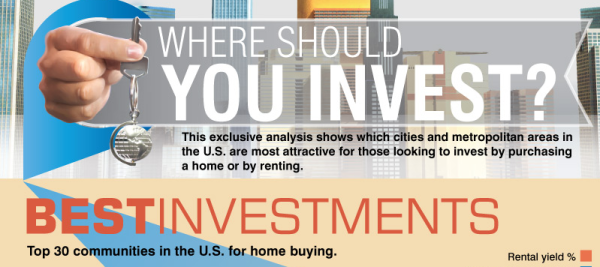 Rent vs Buy: Where Should You Invest?