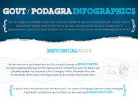 Infographic about gout/podagra