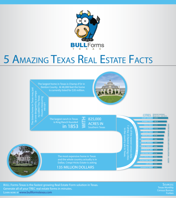 5 Amazing Texas Real Estate Facts