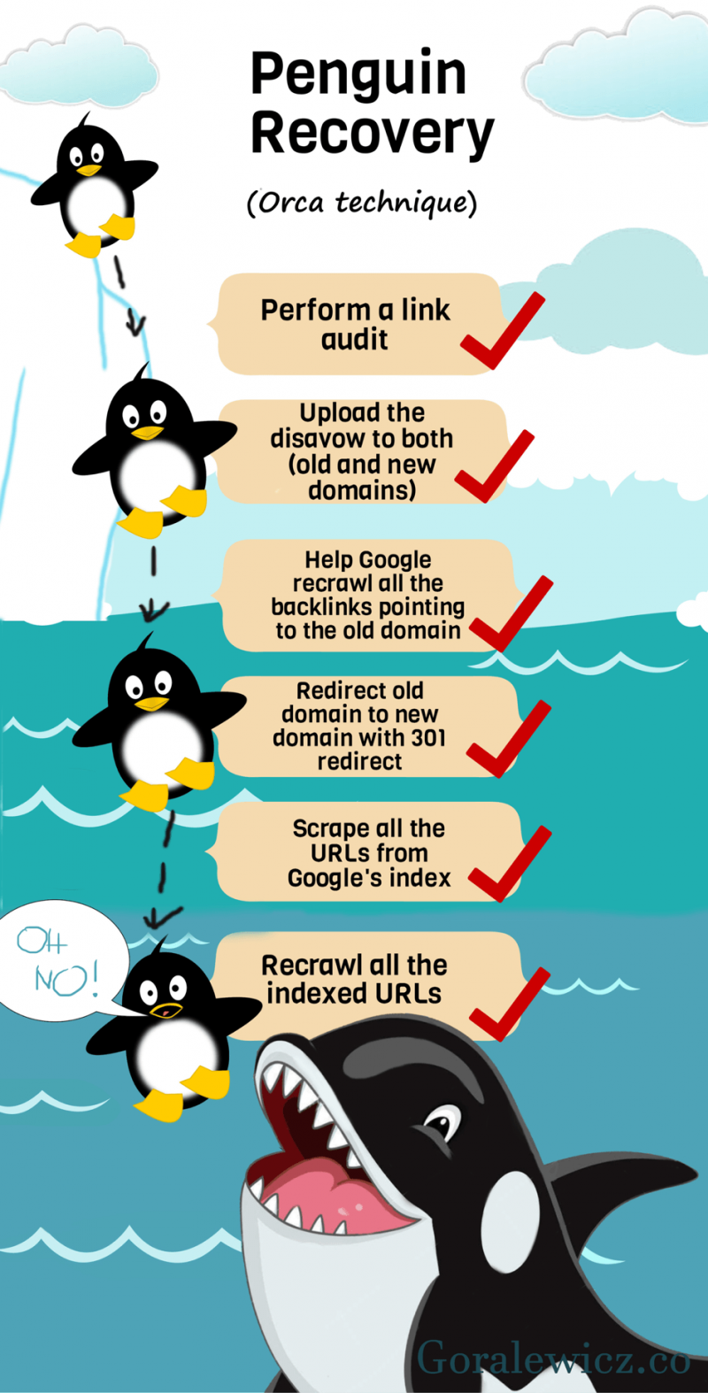 Penguin Recovery Infographic