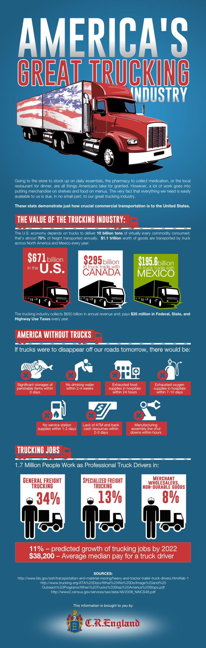 The Amazing Trucking Industry in America [Infographic]