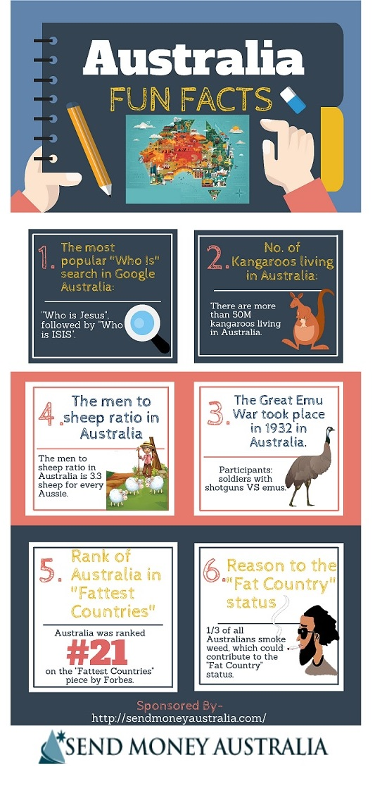 Infographic: Australia Fun Facts