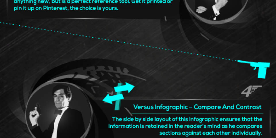 7 Types Of Infographics [Infographic]