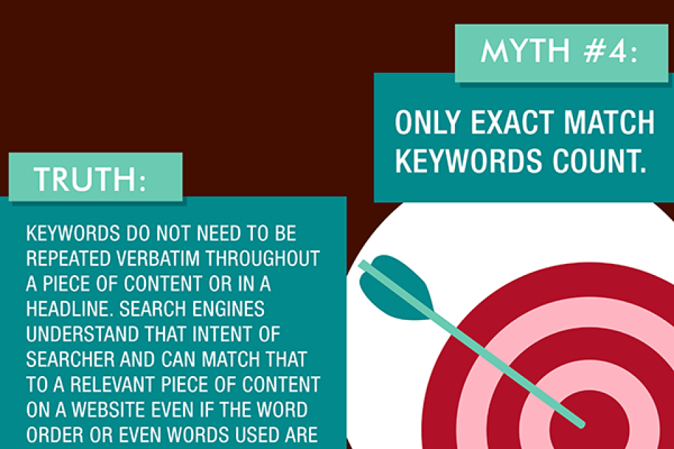 Top SEO Myths [Infographic]