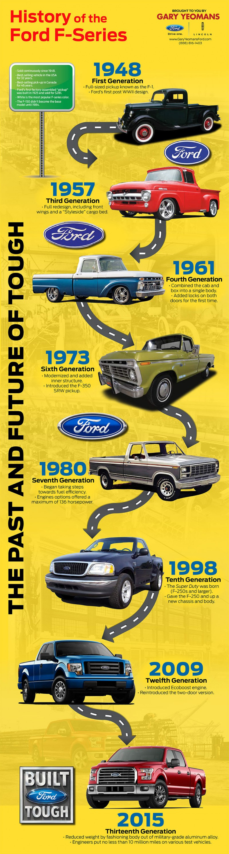 History of the Ford F-Series [Infographic]