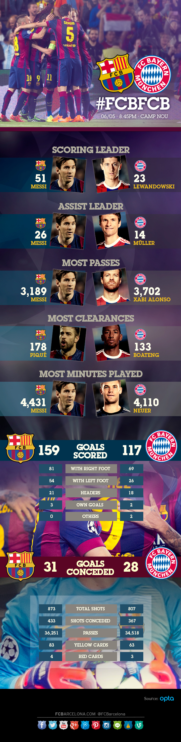 FC Barcelona v Bayern Munich [Infographic]