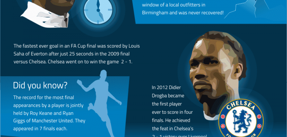 The FA Cup Final: All You Need To Know [Infographic]