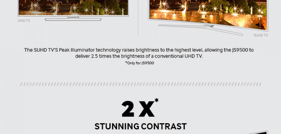 Infographic: Conventional UHD TV vs Samsung SUHD TV