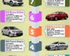 Top 10 Selling Cars of 2015 – As of Now [Infographic]