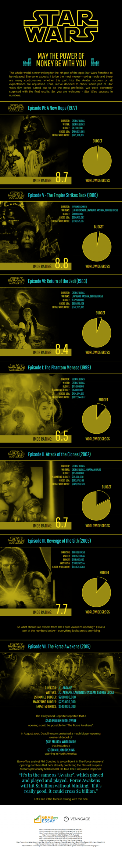 Star Wars - May The Power Of Money Be With You [Infographic]