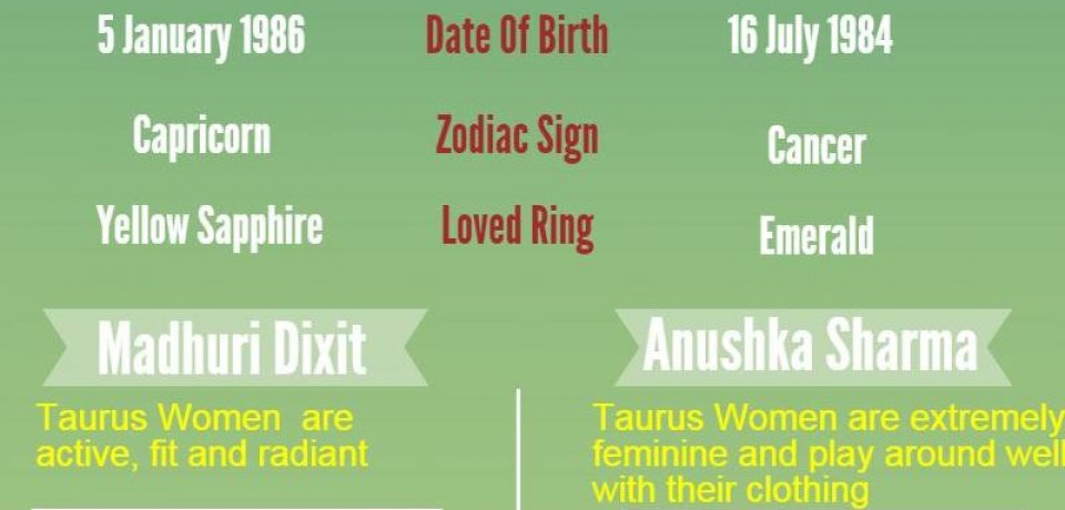 Top Bollywood celebrities with their Zodaic signs and their loved ring Infographic