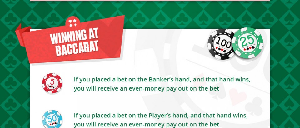 How to Play Baccarat [Infographic]