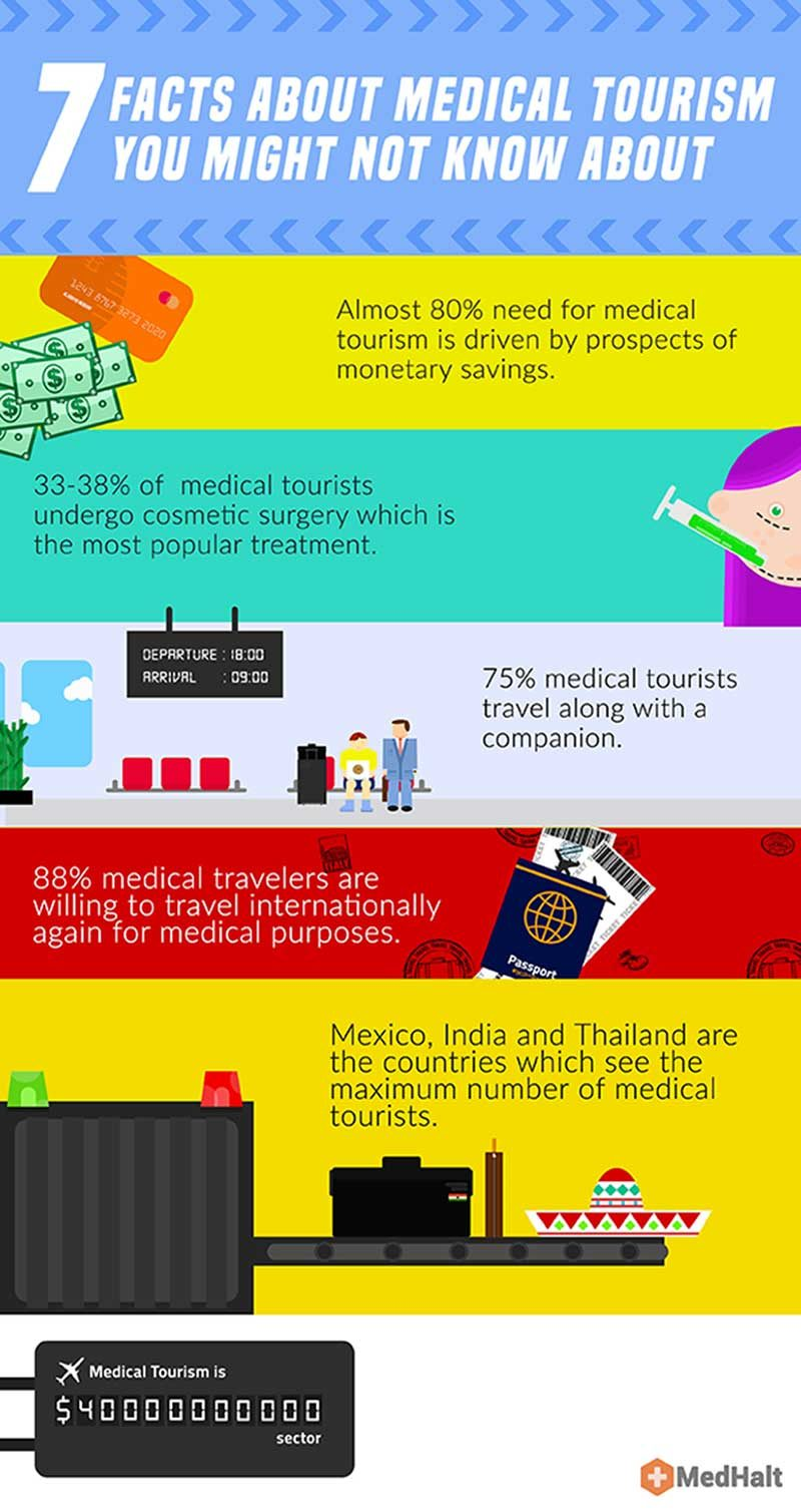 Interesting Facts About Medical Tourism [Infographic]