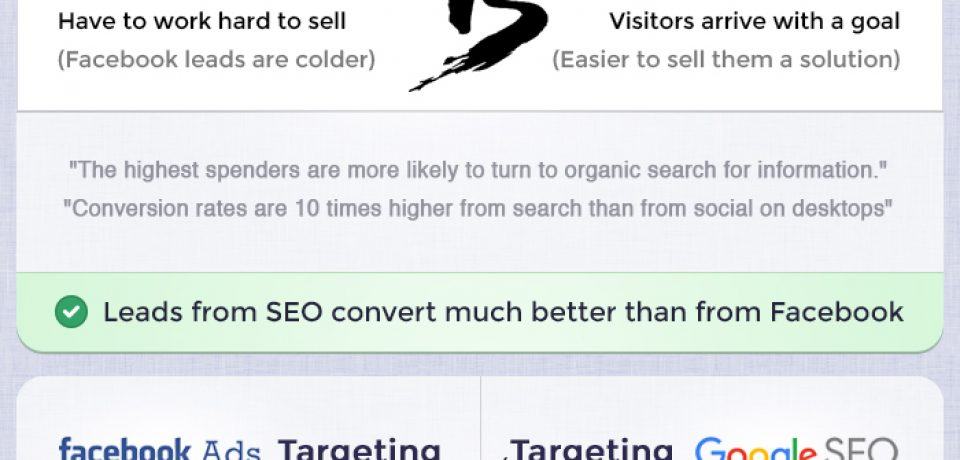 Facebook or SEO: Which is Better? [Infographic]