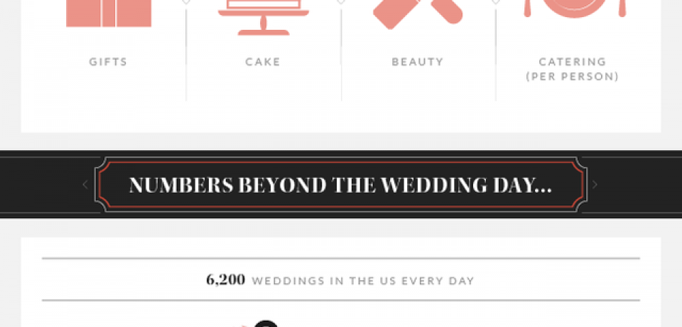 What Is The Average Cost Of A Wedding Infographic
