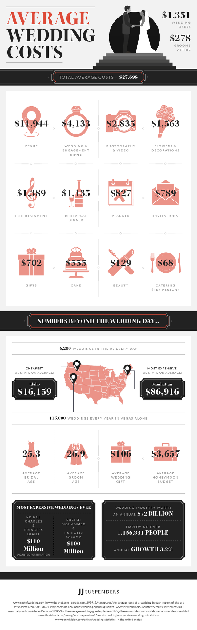 What is the Average Cost of a Wedding [Infographic]