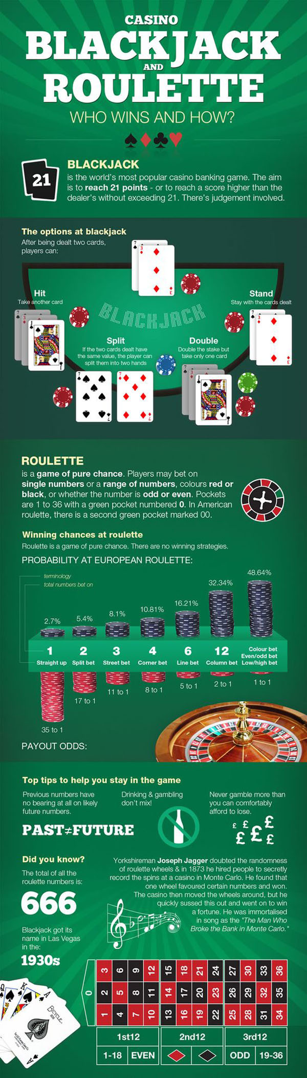 Blackjack and Roulette Who Wins and How?