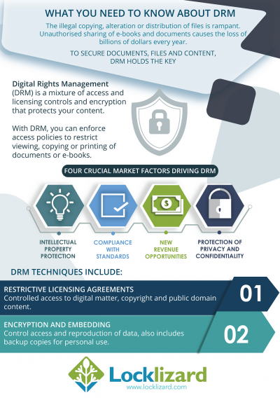 Digital Rights Management (DRM) and Information leakage Prevention (ILP)