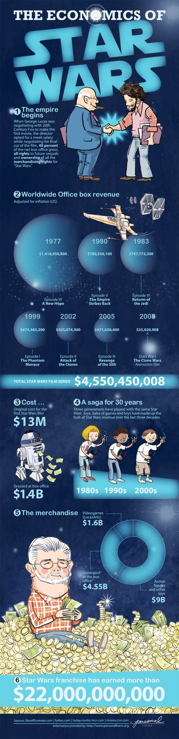 Star Wars Financing Infographic