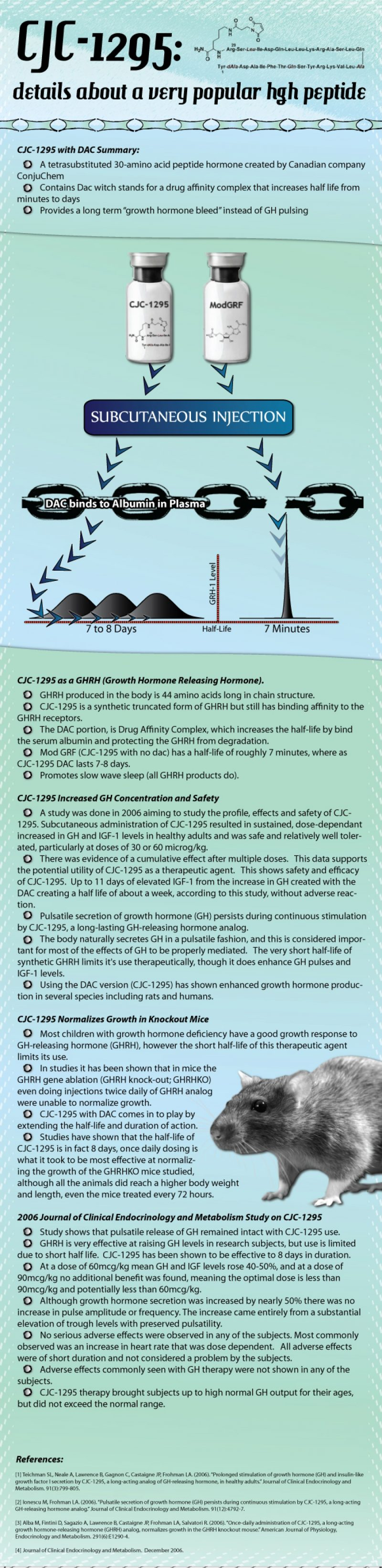 CJC-1295: details about a very popular hgh peptide Infographic