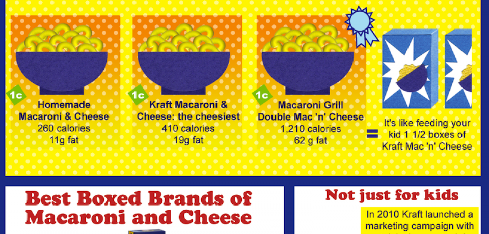 America's Comfort Food [Infographic]