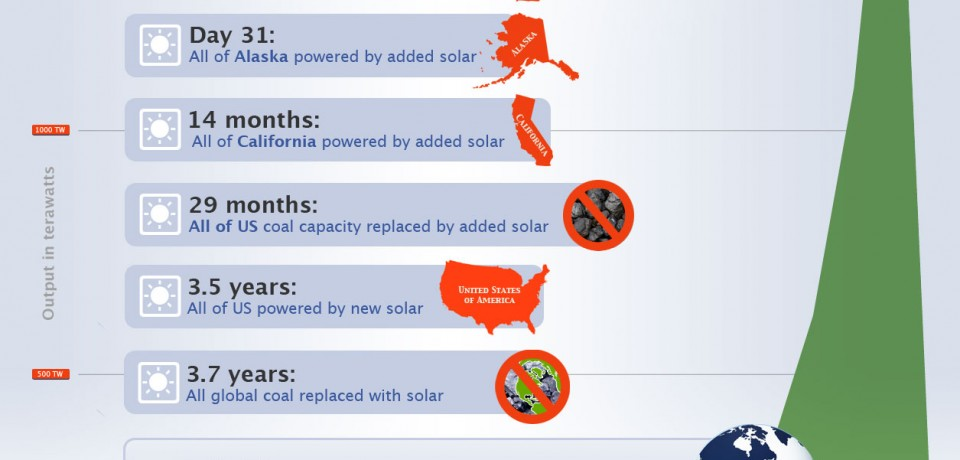 What if Solar Power Grew as Fast as Facebook? [Infographic]