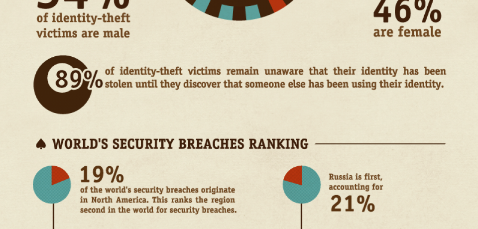 Prevent Your Own Wikileaks Scandal [Infographic]