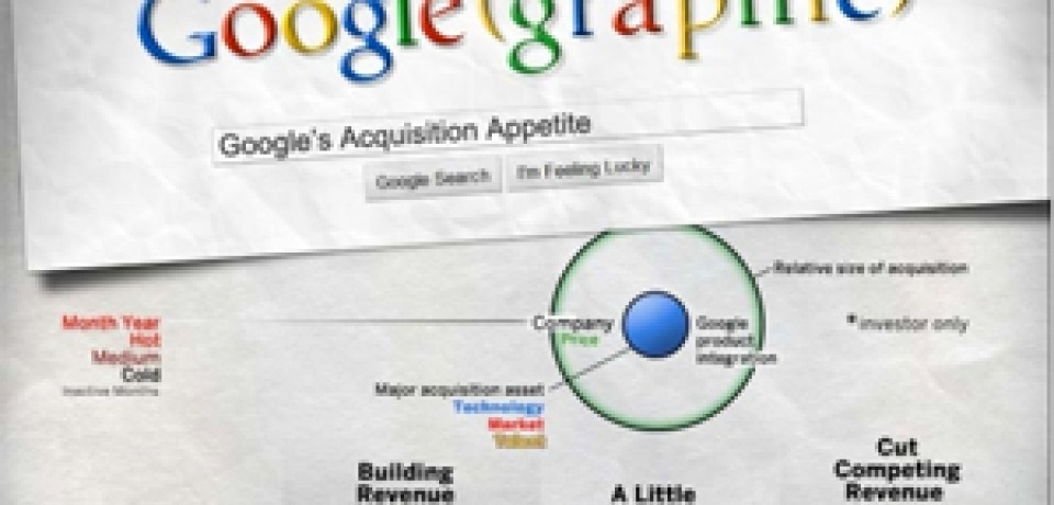 Google's Acquisition Appetite