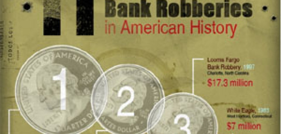 11 of the Most Famous Bank Robberies in American History