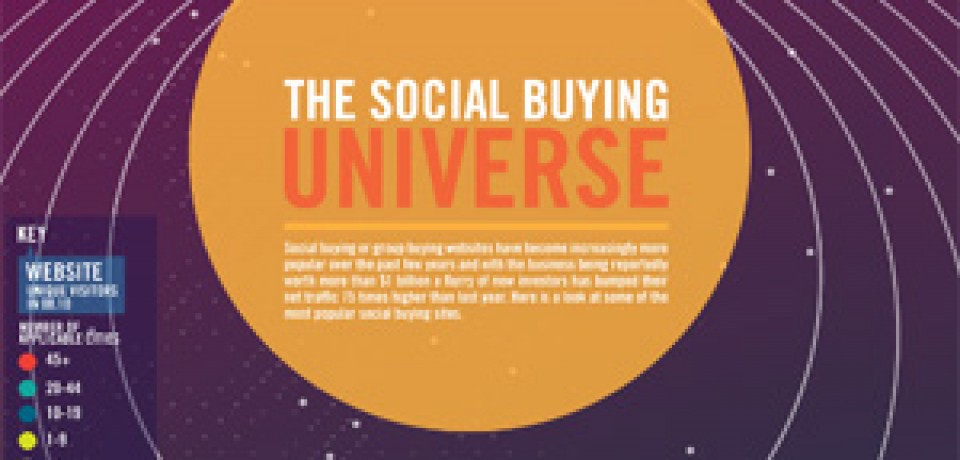 The Social Buying Universe