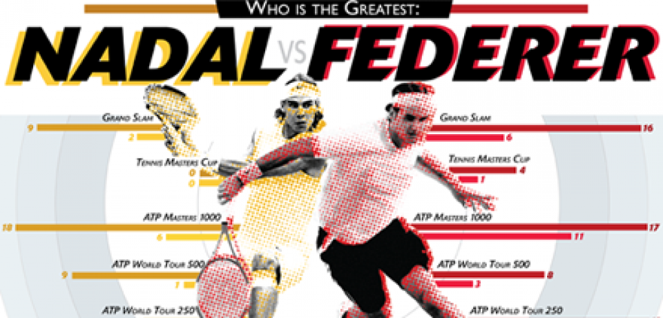 Who is The Gratest Tennis Player: Nadal vs Federer