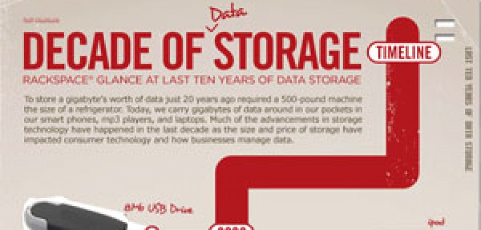 Decade of Data Storage: From USB to Cloud Storage