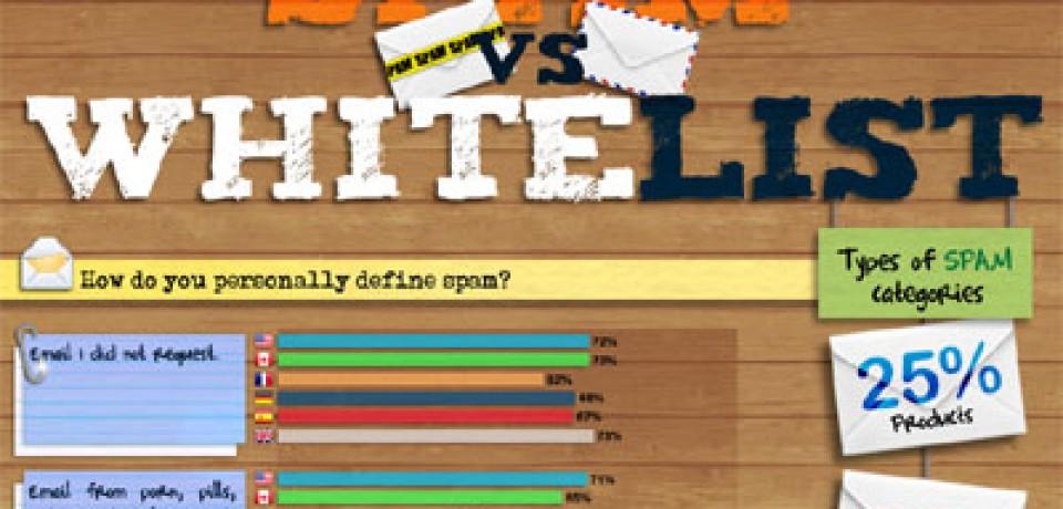 Spam vs Whitelist: Email Marketing Statistics