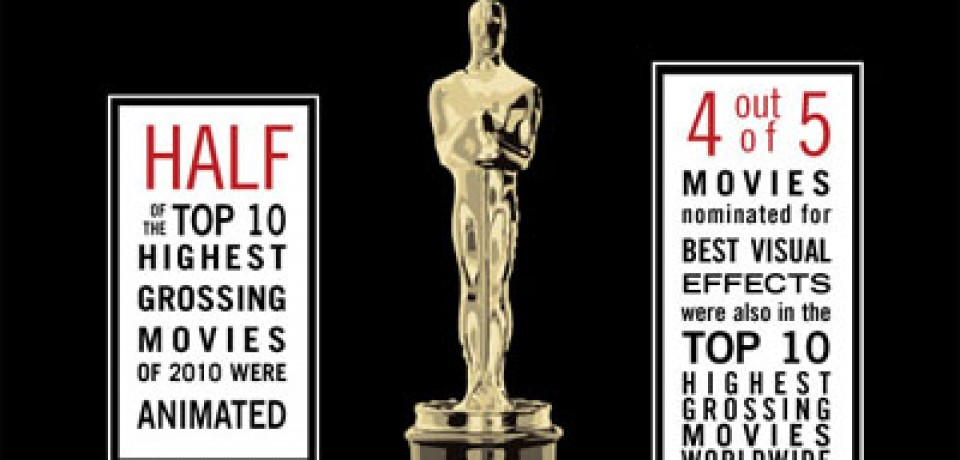 The Oscars versus Box Office