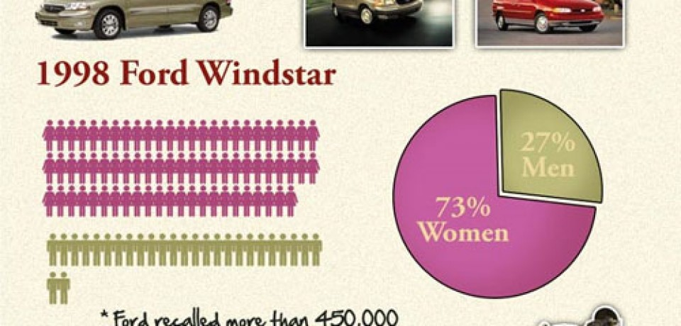 Suprising Facts About Car Donation