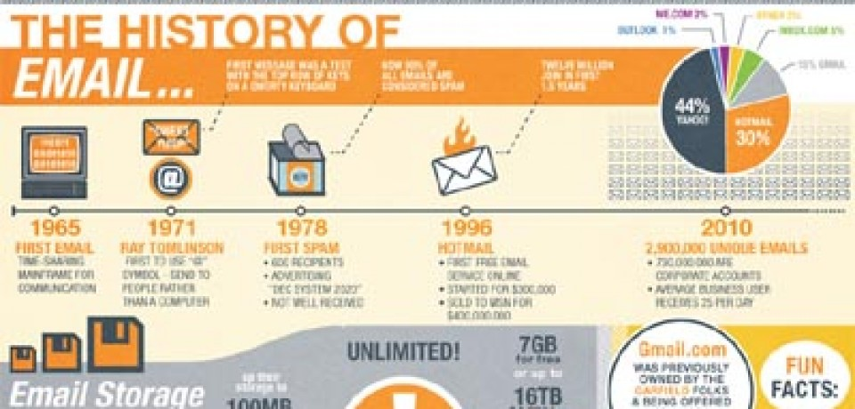 The History of Email…