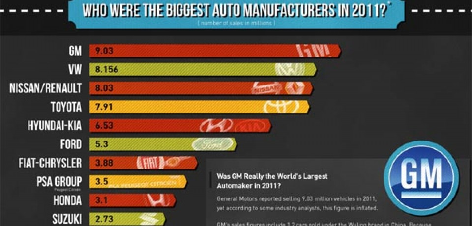 World Car Sales Statistics 2011
