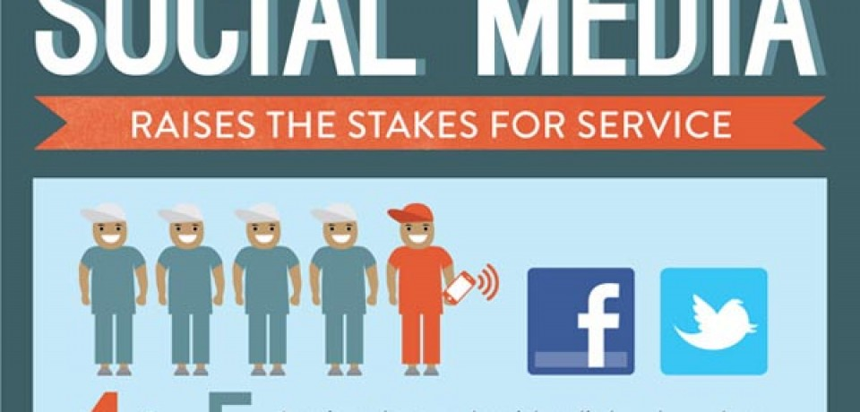 Social Media Raises the Stakes for Service