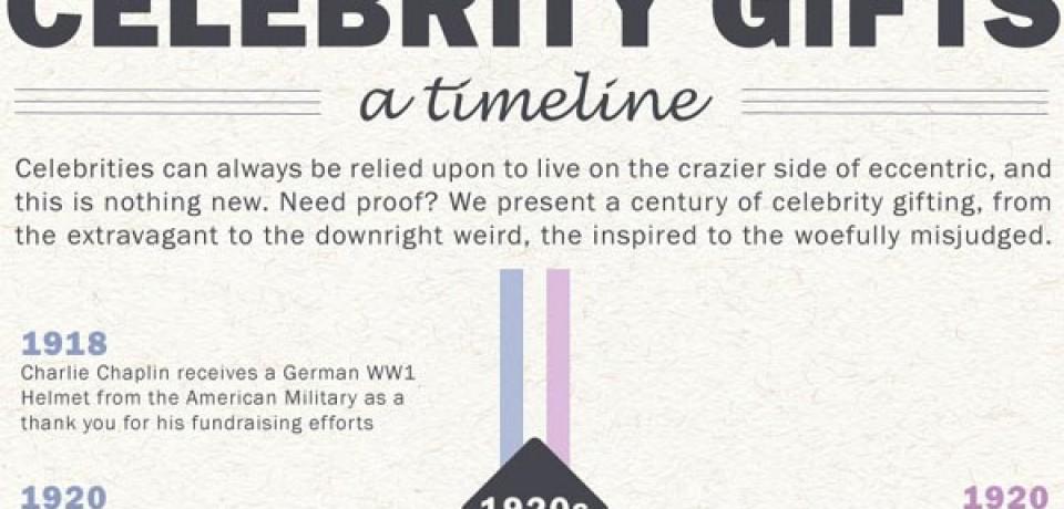 Celebrity Gifts – A Timeline
