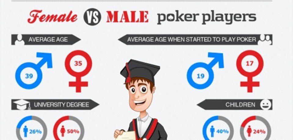 Female vs Male Poker Players