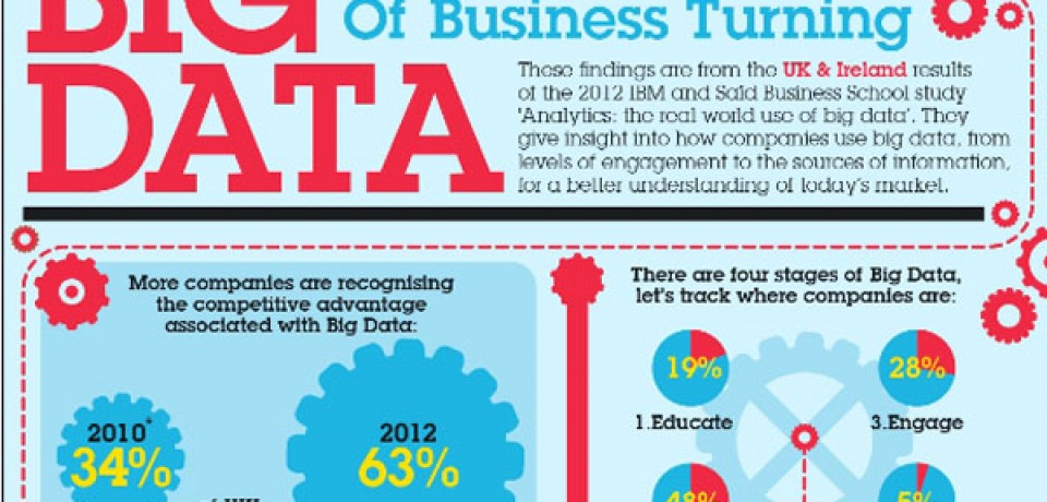 Big Data – Keeping The Wheels Of Business Turning