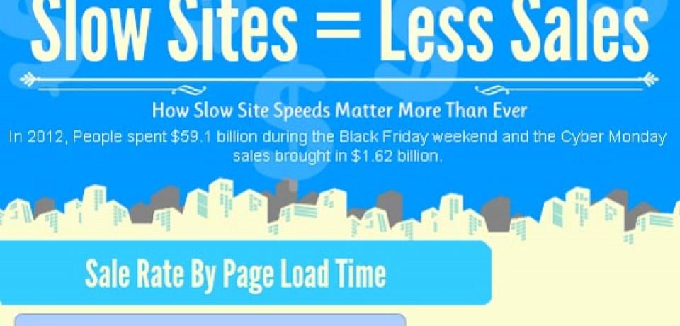 Slow Sites = Less Sales
