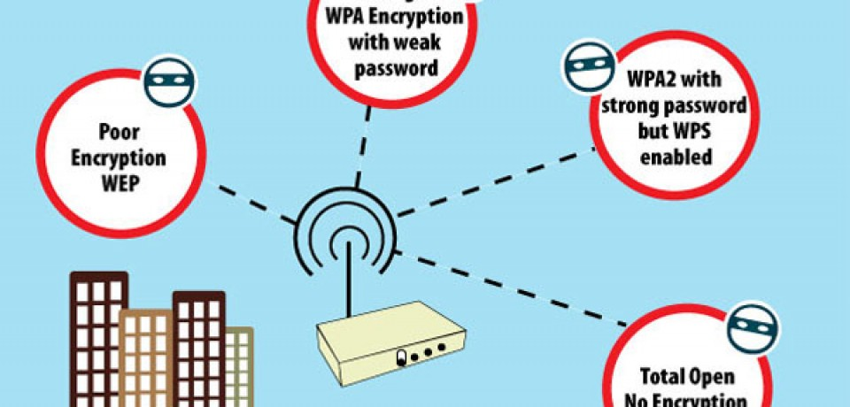 How do Wi-Fi Networks get Hacked?