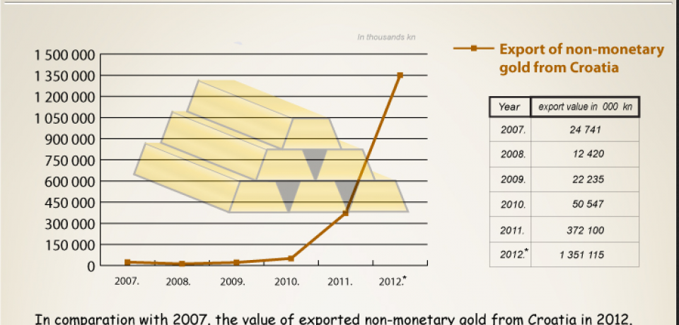 Croatian gold export [Infographic]