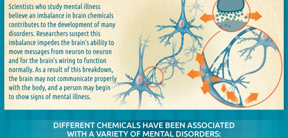 The Science of Mental Illness [Infographic]