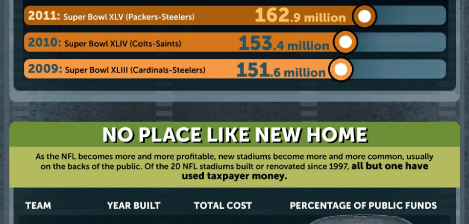 The Business of NFL [Infographic]