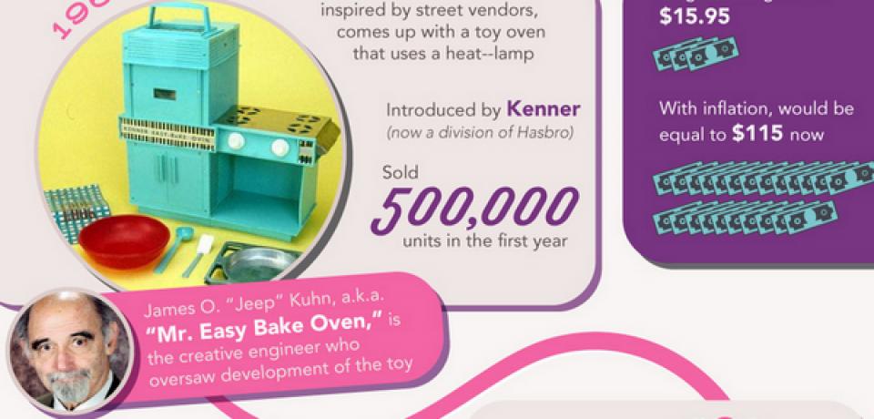 Evolution of the Easy Bake Oven [Infographic]