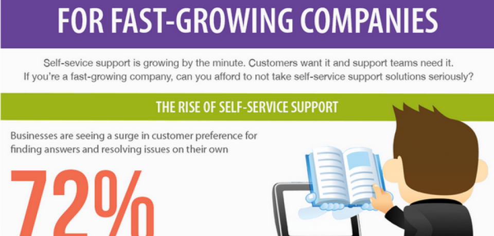 Self-Service Customer Support [Infographic]