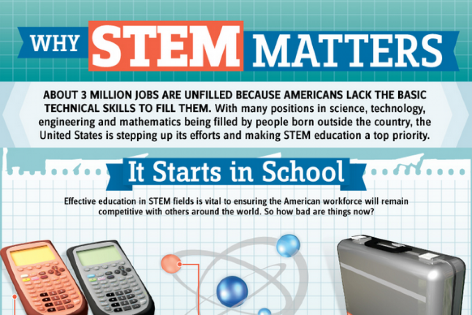 Why STEM Matters [Infographic]